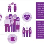 The King's Fund infographic, district role in public health and wellbeing